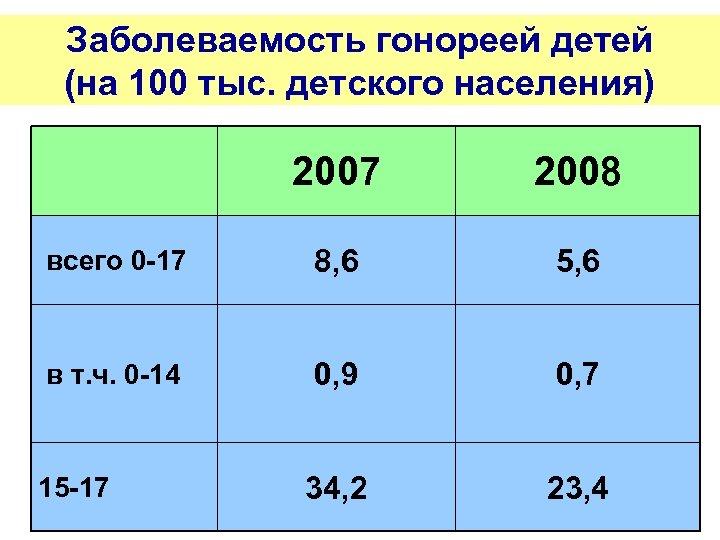 Заболеваемость гонореей детей (на 100 тыс. детского населения) 2007 2008 всего 0 -17 8,