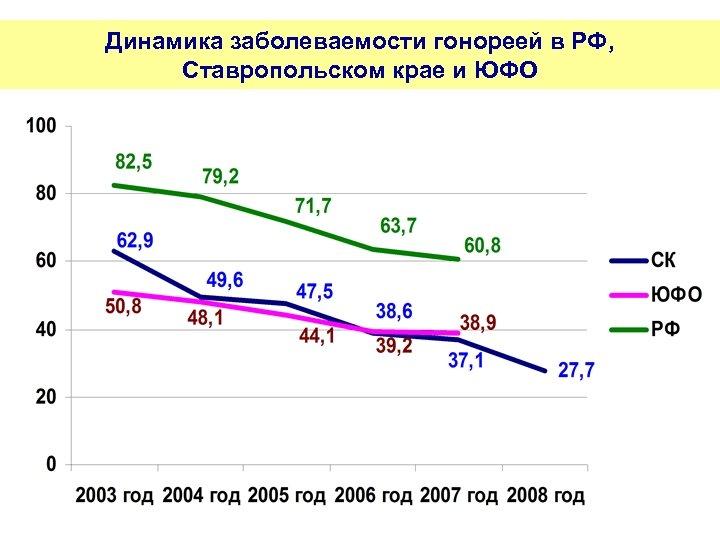 Динамика заболеваемости гонореей в РФ, Ставропольском крае и ЮФО