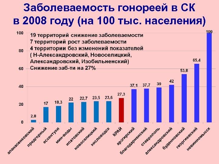 Заболеваемость гонореей в СК в 2008 году (на 100 тыс. населения)