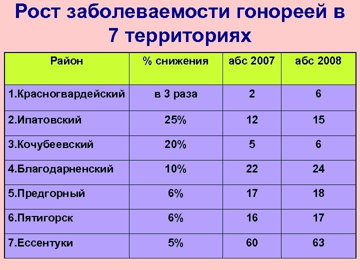 Рост заболеваемости гонореей в 7 территориях Район % снижения абс 2007 абс 2008 1.