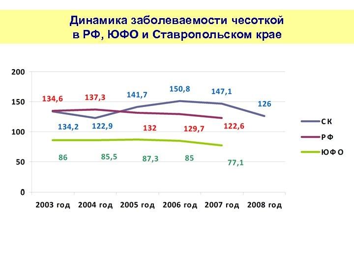 Динамика заболеваемости чесоткой в РФ, ЮФО и Ставропольском крае