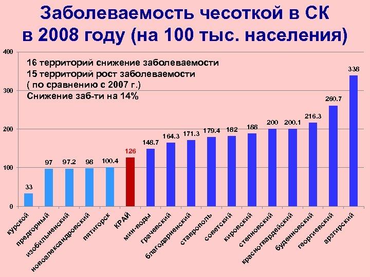 Заболеваемость чесоткой в СК в 2008 году (на 100 тыс. населения) 400 16 территорий