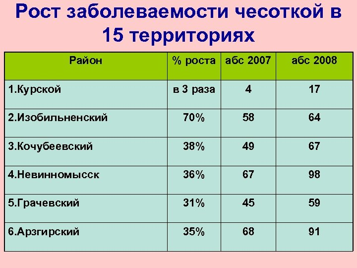 Рост заболеваемости чесоткой в 15 территориях Район 1. Курской % роста абс 2007 абс