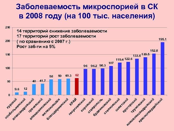 Заболеваемость микроспорией в СК в 2008 году (на 100 тыс. населения) 250 14 территорий