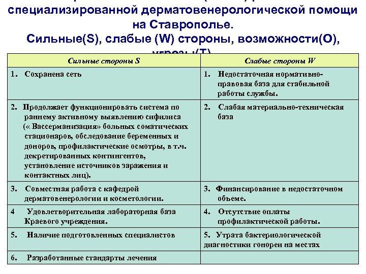 специализированной дерматовенерологической помощи на Ставрополье. Сильные(S), слабые (W) стороны, возможности(O), угрозы(T). Сильные стороны S