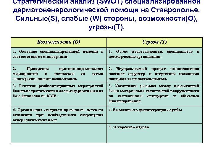 Стратегический анализ (SWOT) специализированной дерматовенерологической помощи на Ставрополье. Сильные(S), слабые (W) стороны, возможности(O), угрозы(T).