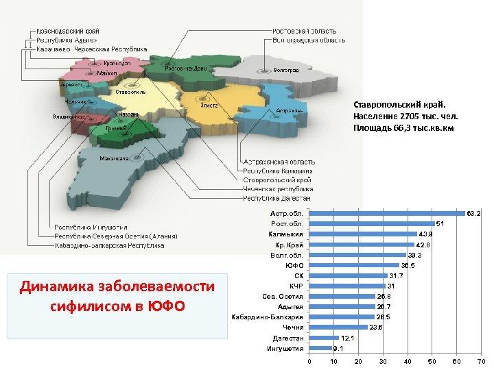 Ставропольский край. Население 2705 тыс. чел. Площадь 66, 3 тыс. кв. км Астр. обл.