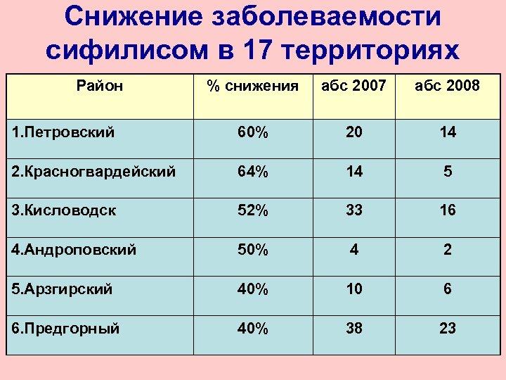 Снижение заболеваемости сифилисом в 17 территориях Район % снижения абс 2007 абс 2008 1.