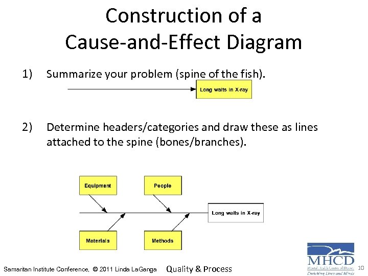 Construction of a Cause-and-Effect Diagram 1) Summarize your problem (spine of the fish). 2)