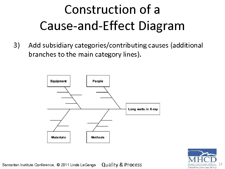 Construction of a Cause-and-Effect Diagram 3) Add subsidiary categories/contributing causes (additional branches to the