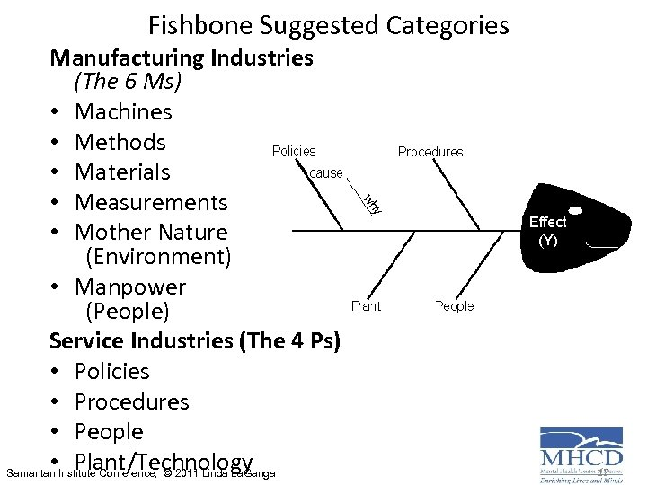 Fishbone Suggested Categories Manufacturing Industries (The 6 Ms) • Machines • Methods • Materials