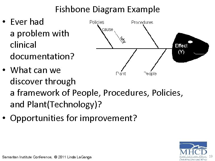 Fishbone Diagram Example • Ever had a problem with clinical documentation? • What can