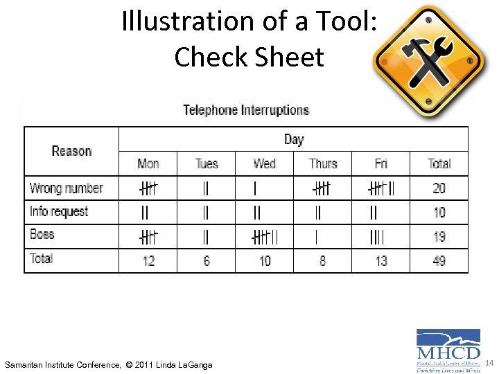Illustration of a Tool: Check Sheet Samaritan Institute Conference, © 2011 Linda La. Ganga