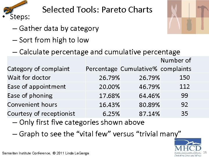 Selected Tools: Pareto Charts • Steps: – Gather data by category – Sort from