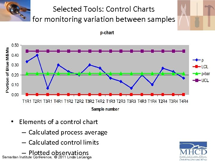 Selected Tools: Control Charts for monitoring variation between samples • Elements of a control