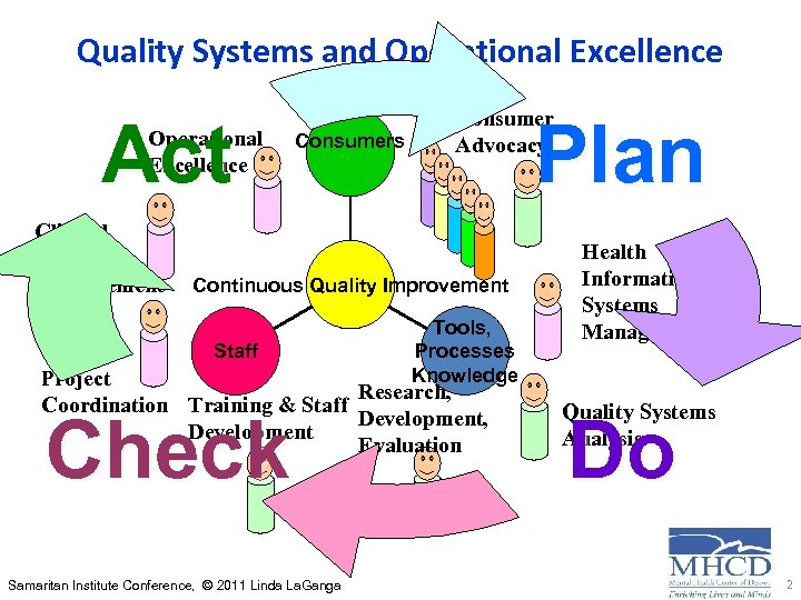 Quality Systems and Operational Excellence Act Operational Excellence Clinical Quality Improvement Consumers Consumer Advocacy