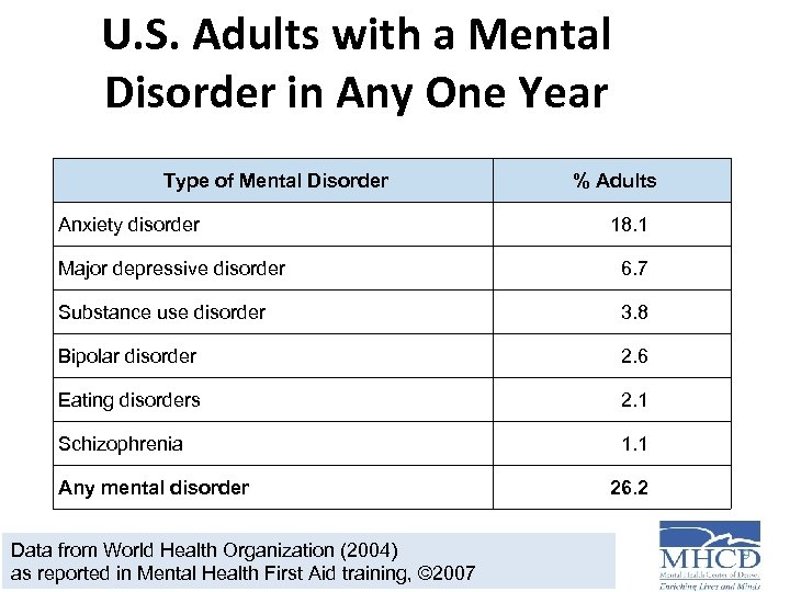 U. S. Adults with a Mental Disorder in Any One Year Type of Mental