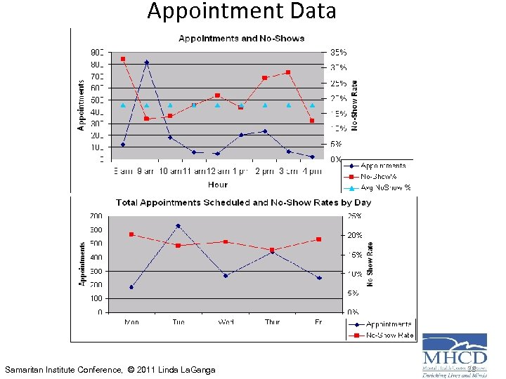 Appointment Data Samaritan Institute Conference, © 2011 Linda La. Ganga 28