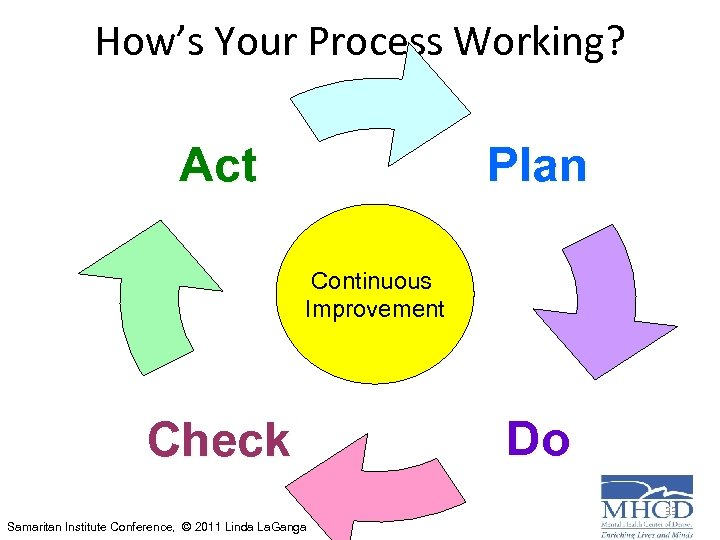 How's Your Process Working? Plan Act Continuous Improvement Check Do 33 Samaritan Institute Conference,