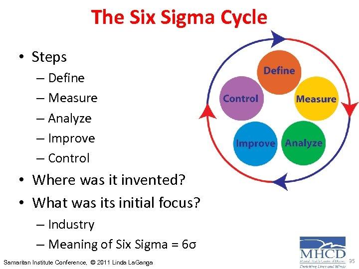 The Six Sigma Cycle • Steps – Define – Measure – Analyze – Improve