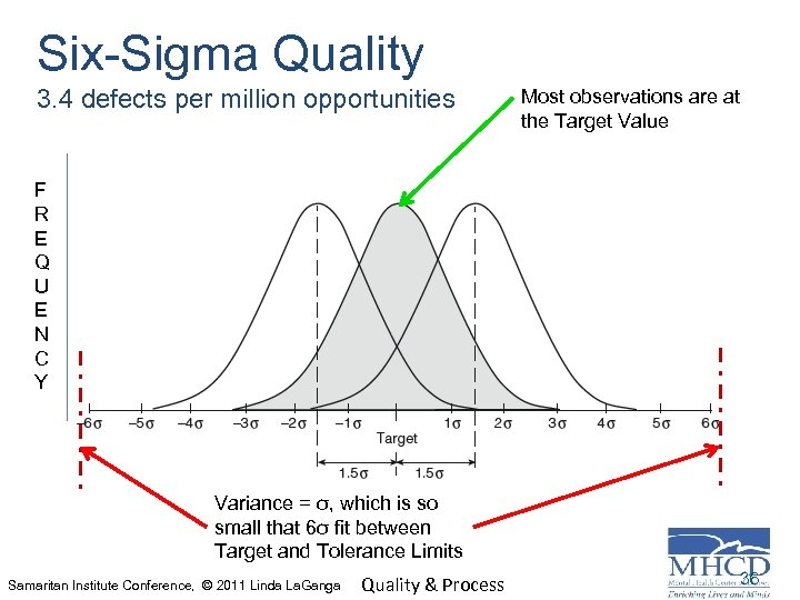 Six-Sigma Quality 3. 4 defects per million opportunities Most observations are at the Target