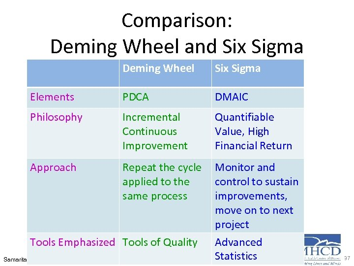 Comparison: Deming Wheel and Six Sigma Deming Wheel Six Sigma Elements PDCA DMAIC Philosophy