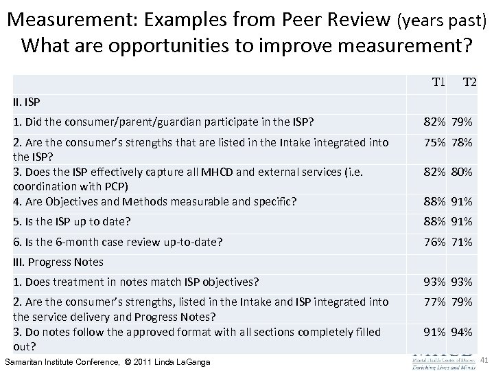 Measurement: Examples from Peer Review (years past) What are opportunities to improve measurement? T