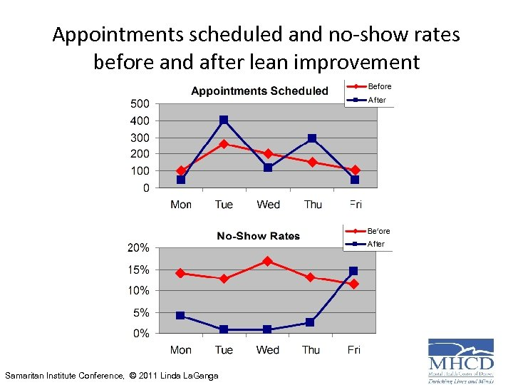 Appointments scheduled and no-show rates before and after lean improvement Samaritan Institute Conference, ©