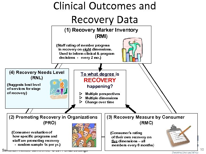 Clinical Outcomes and Recovery Data (1) Recovery Marker Inventory (RMI) (Staff rating of member