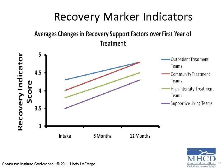 Recovery Marker Indicators Samaritan Institute Conference, © 2011 Linda La. Ganga 51