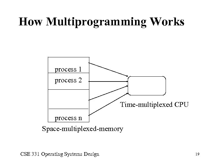 How Multiprogramming Works process 1 process 2 Time-multiplexed CPU process n Space-multiplexed-memory CSE 331