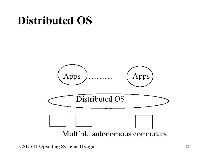 Distributed OS Apps ……… Apps Distributed OS Multiple autonomous computers CSE 331 Operating Systems