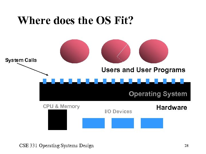 Where does the OS Fit? System Calls Users and User Programs Operating System CPU