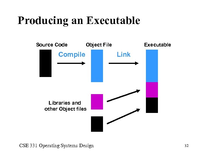 Producing an Executable Source Code Object File Compile Executable Link Libraries and other Object