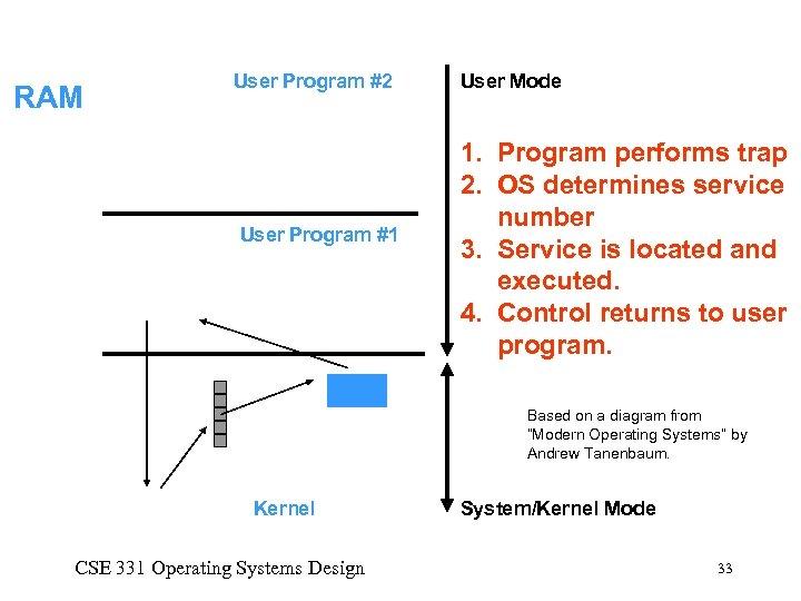 User Program #2 RAM User Program #1 trap 002 4 1 3 User Mode