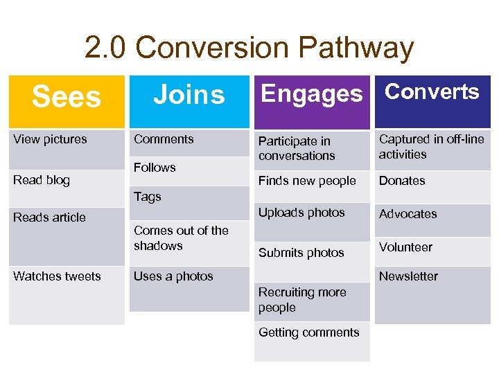 2. 0 Conversion Pathway Sees View pictures Read blog Joins Comments Engages Converts Captured