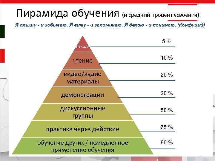 Пирамида обучения (и средний процент усвоения) Я слышу - и забываю. Я вижу -