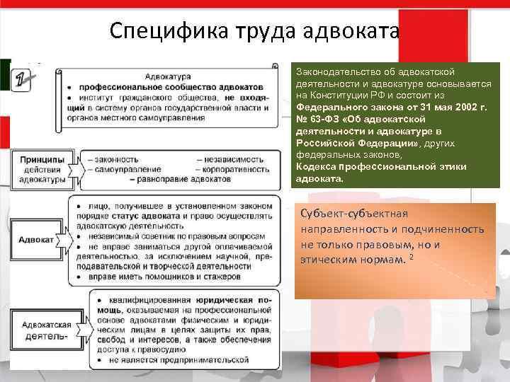 Специфика труда адвоката Законодательство об адвокатской деятельности и адвокатуре основывается на Конституции РФ и