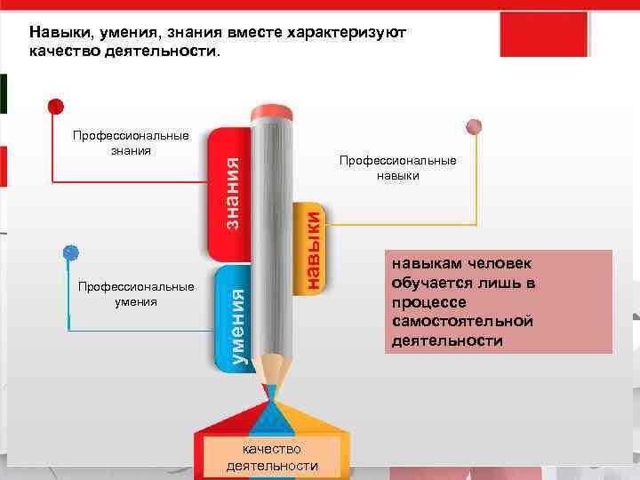 Профессиональные навыки Профессиональные умения Профессиональные знания Навыки, умения, знания вместе характеризуют качество деятельности навыкам