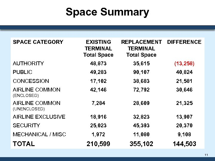 Space Summary SPACE CATEGORY EXISTING TERMINAL Total Space REPLACEMENT TERMINAL Total Space DIFFERENCE AUTHORITY