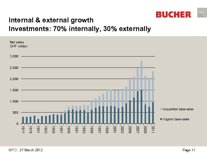 Internal & external growth Investments: 70% internally, 30% externally Net sales CHF million 3,