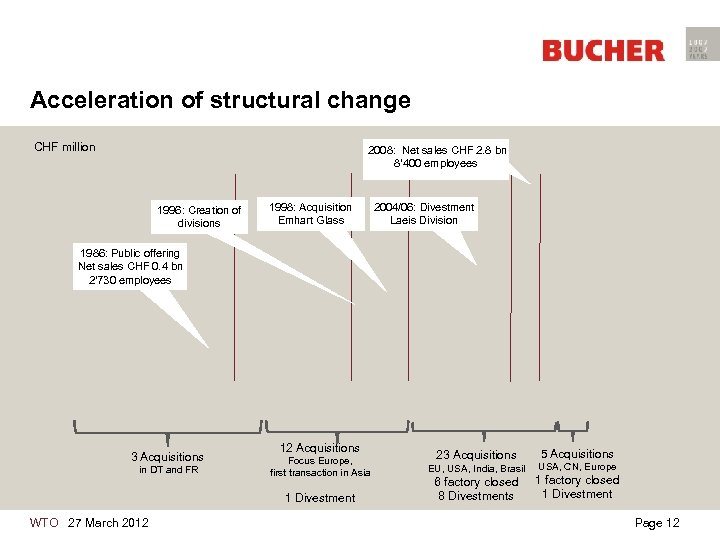 Acceleration of structural change CHF million 2008: Net sales CHF 2. 8 bn 8'