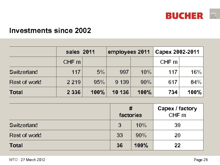 Investments since 2002 sales 2011 employees 2011 Capex 2002 -2011 CHF m Switzerland CHF