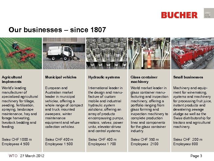 Our businesses – since 1807 Agricultural implements Municipal vehicles Hydraulic systems Glass container machinery
