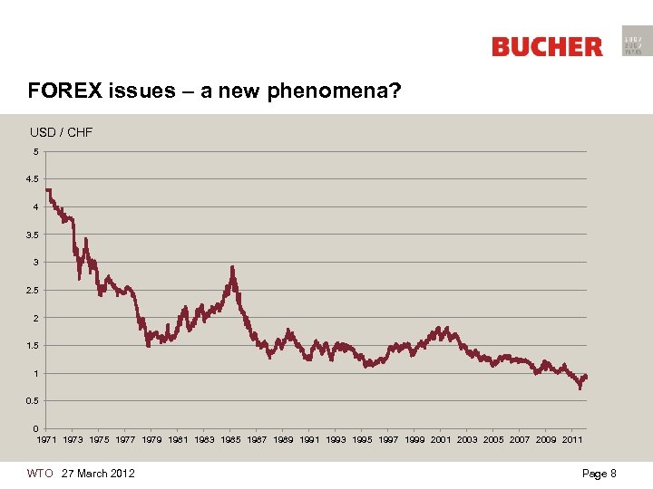 FOREX issues – a new phenomena? USD / CHF 5 4 3. 5 3