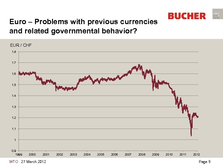Euro – Problems with previous currencies and related governmental behavior? EUR / CHF 1.