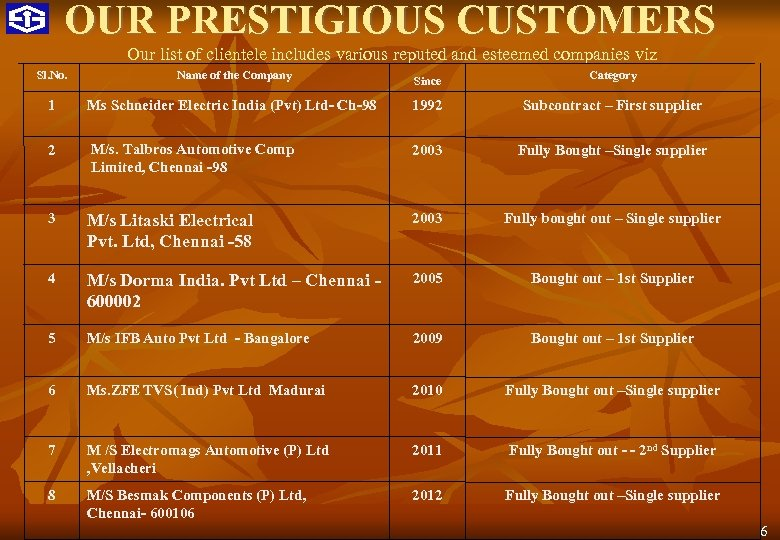 OUR PRESTIGIOUS CUSTOMERS Our list of clientele includes various reputed and esteemed companies viz