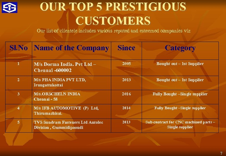 OUR TOP 5 PRESTIGIOUS CUSTOMERS Our list of clientele includes various reputed and esteemed