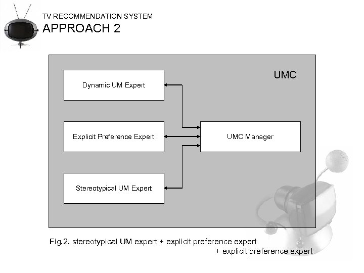 TV RECOMMENDATION SYSTEM APPROACH 2 UMC Dynamic UM Expert Explicit Preference Expert UMC Manager