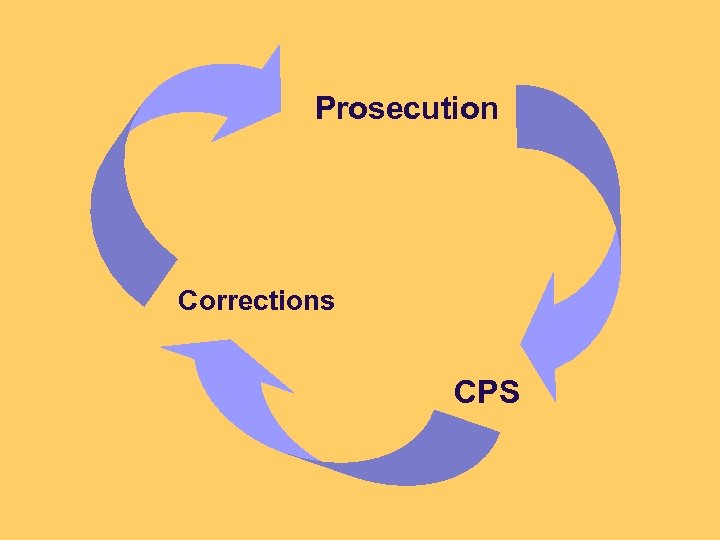Prosecution Corrections CPS